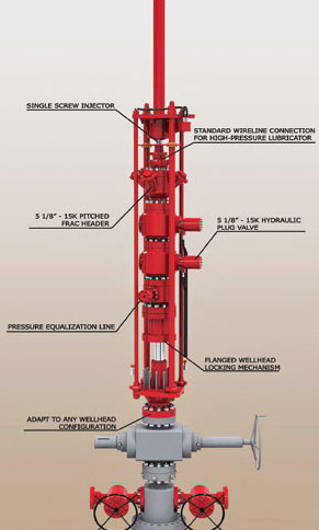 Wellhead Isolation & Rentals